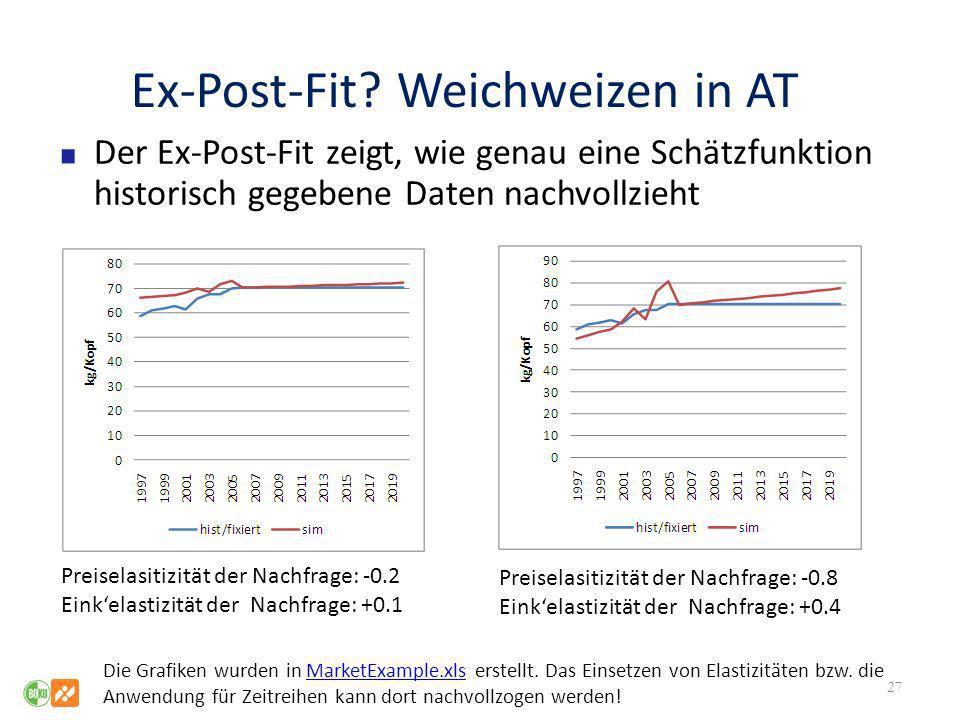 Ex-Post-Fit? Weichweizen in AT Der Ex-Post-Fit zeigt, wie genau eine Schätzfunktion historisch gegebene Daten nachvollzieht 27 Preiselasitizität der N