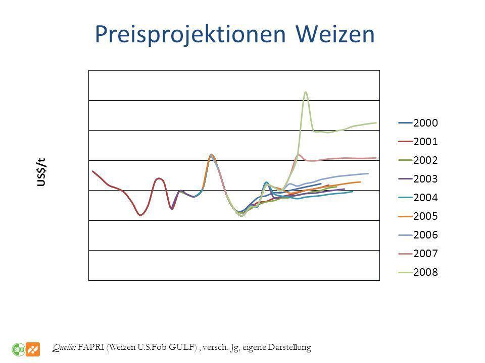 Quelle: FAPRI (Weizen U.S.Fob GULF), versch. Jg, eigene Darstellung Preisprojektionen Weizen