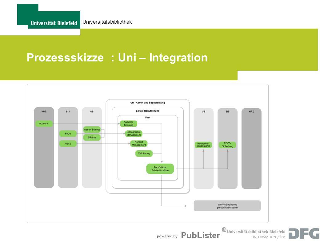 Universitätsbibliothek Prozessskizze : Uni – Integration