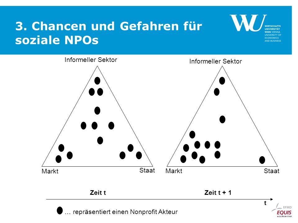 3. Chancen und Gefahren für soziale NPOs Informeller Sektor Staat Markt Zeit t Zeit t + 1 t … repräsentiert einen Nonprofit Akteur Markt