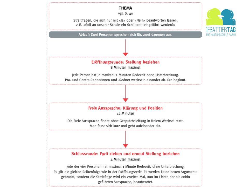 Probleme, Unsicherheiten Anfangsrede: Eröffnung, separater Beitrag (nicht beziehen auf andere) Balance: Einige sagten alles (zu viele Argumente), andere kamen zu wenig zum Zug Verständlichkeit: zu leise, zu schnell, zu undeutlich Kleben bleiben am gleichen Argument Meinung: fremde Meinung vorbringen Schlussplädoyer: Aufmerksamkeit und Überlegen TAB implizit