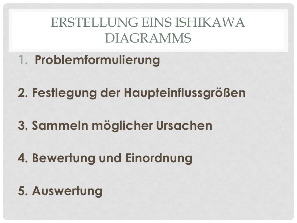 ERSTELLUNG EINS ISHIKAWA DIAGRAMMS 1.Problemformulierung 2. Festlegung der Haupteinflussgrößen 3. Sammeln möglicher Ursachen 4. Bewertung und Einordnu
