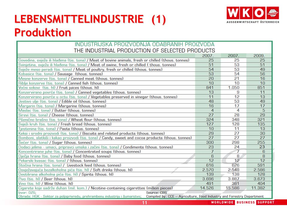 11 LEBENSMITTELINDUSTRIE (1) Produktion