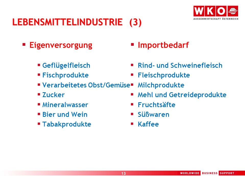 13 LEBENSMITTELINDUSTRIE (3) Eigenversorgung Geflügelfleisch Fischprodukte Verarbeitetes Obst/Gemüse Zucker Mineralwasser Bier und Wein Tabakprodukte