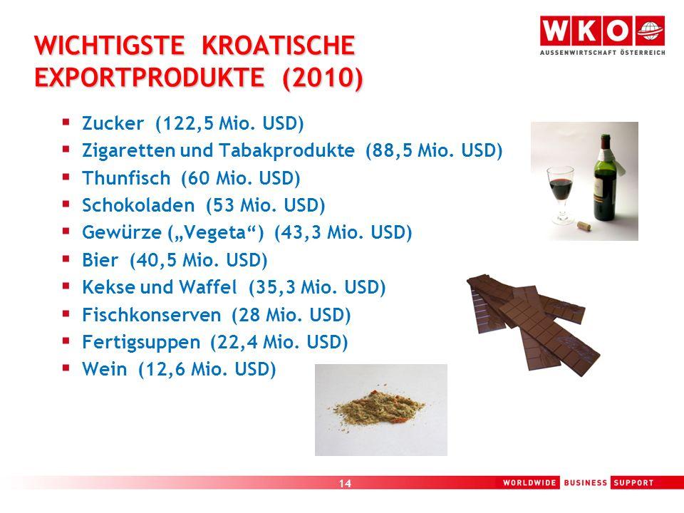 14 WICHTIGSTE KROATISCHE EXPORTPRODUKTE (2010) Zucker (122,5 Mio. USD) Zigaretten und Tabakprodukte (88,5 Mio. USD) Thunfisch (60 Mio. USD) Schokolade