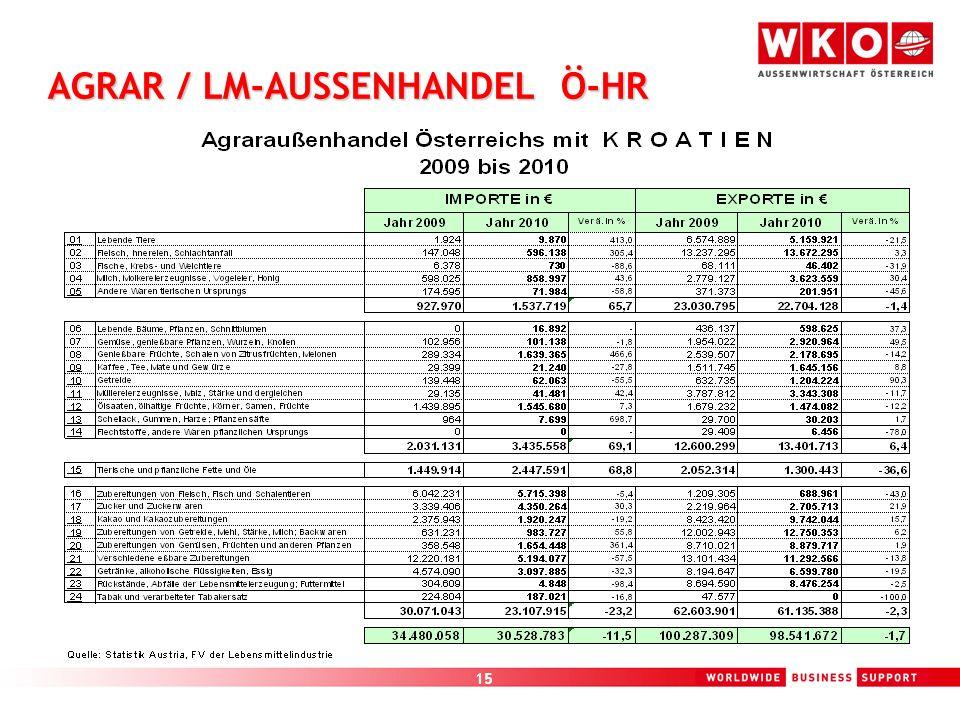 15 AGRAR / LM-AUSSENHANDEL Ö-HR