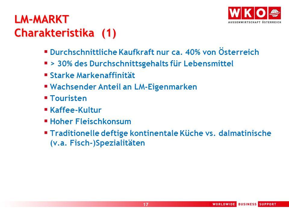 17 LM-MARKT Charakteristika (1) Durchschnittliche Kaufkraft nur ca. 40% von Österreich > 30% des Durchschnittsgehalts für Lebensmittel Starke Markenaf
