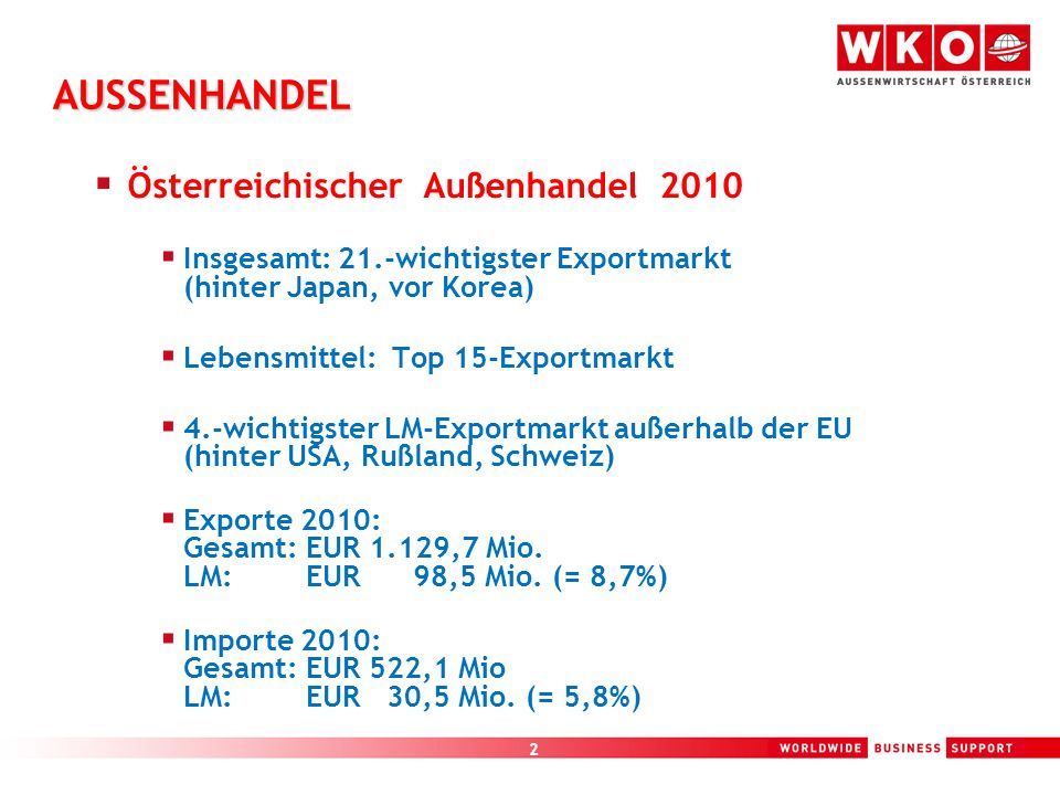 2 AUSSENHANDEL Österreichischer Außenhandel 2010 Insgesamt: 21.-wichtigster Exportmarkt (hinter Japan, vor Korea) Lebensmittel: Top 15-Exportmarkt 4.-