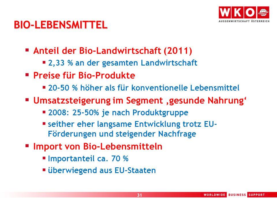 31 BIO-LEBENSMITTEL Anteil der Bio-Landwirtschaft (2011) 2,33 % an der gesamten Landwirtschaft Preise für Bio-Produkte 20-50 % höher als für konventio