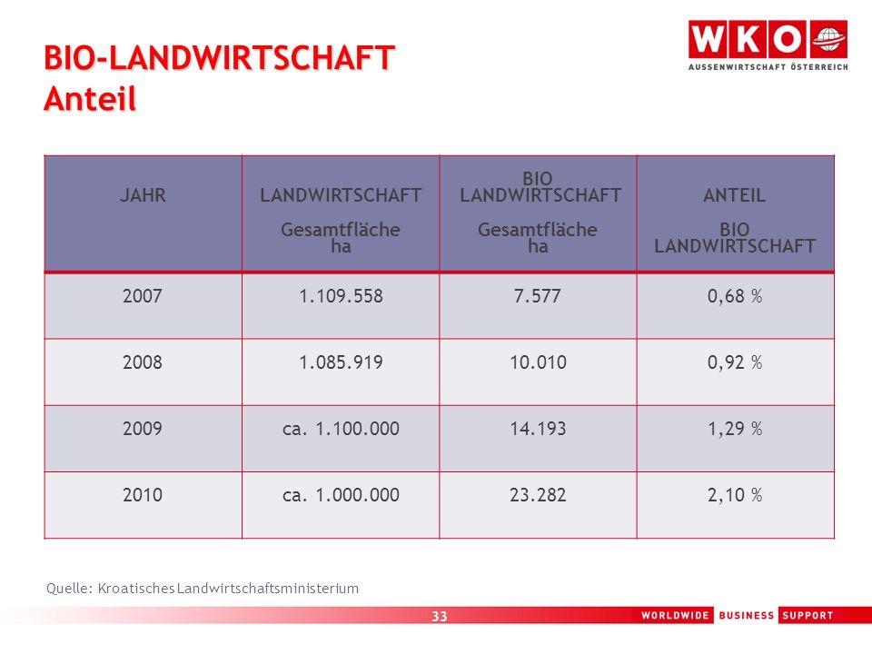 33 BIO-LANDWIRTSCHAFT Anteil JAHR LANDWIRTSCHAFT Gesamtfläche ha BIO LANDWIRTSCHAFT Gesamtfläche ha ANTEIL BIO LANDWIRTSCHAFT 20071.109.5587.5770,68 %