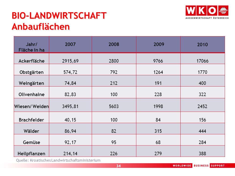 34 BIO-LANDWIRTSCHAFT Anbauflächen Jahr/ Fläche in ha 2007 2008 2009 2010 Ackerfläche2915,692800976617066 Obstgärten574,7279212641770 Weingärten74,842