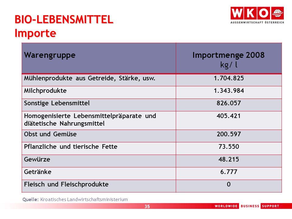 35 BIO-LEBENSMITTEL Importe WarengruppeImportmenge 2008 kg/ l Mühlenprodukte aus Getreide, Stärke, usw.1.704.825 Milchprodukte1.343.984 Sonstige Leben