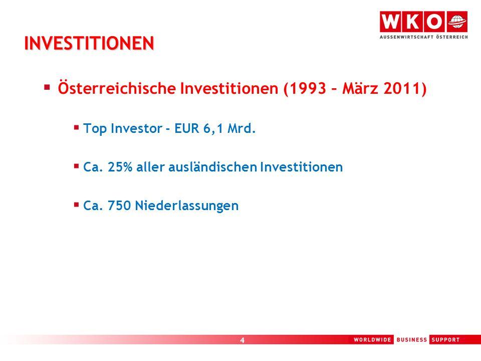 4 INVESTITIONEN Österreichische Investitionen (1993 – März 2011) Top Investor - EUR 6,1 Mrd. Ca. 25% aller ausländischen Investitionen Ca. 750 Niederl