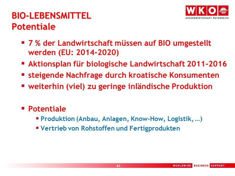 41 BIO-LEBENSMITTEL Potentiale 7 % der Landwirtschaft müssen auf BIO umgestellt werden (EU: 2014-2020) Aktionsplan für biologische Landwirtschaft 2011