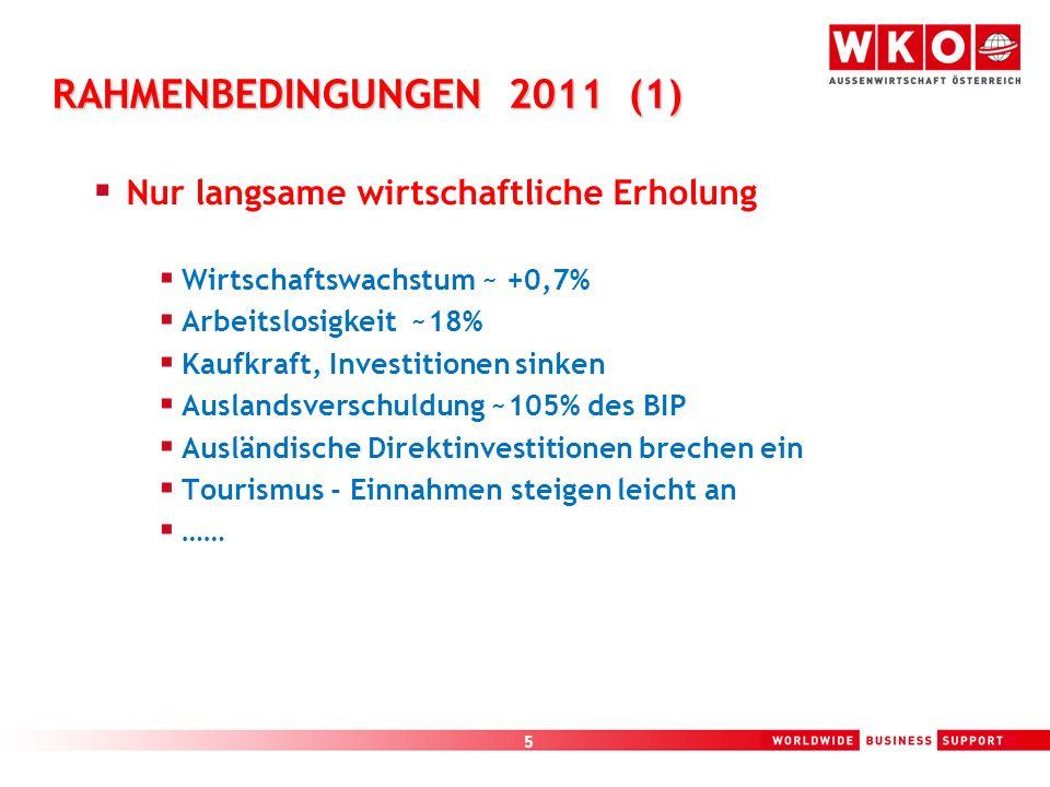 5 RAHMENBEDINGUNGEN 2011 (1) Nur langsame wirtschaftliche Erholung Wirtschaftswachstum ~ +0,7% Arbeitslosigkeit ~18% Kaufkraft, Investitionen sinken A