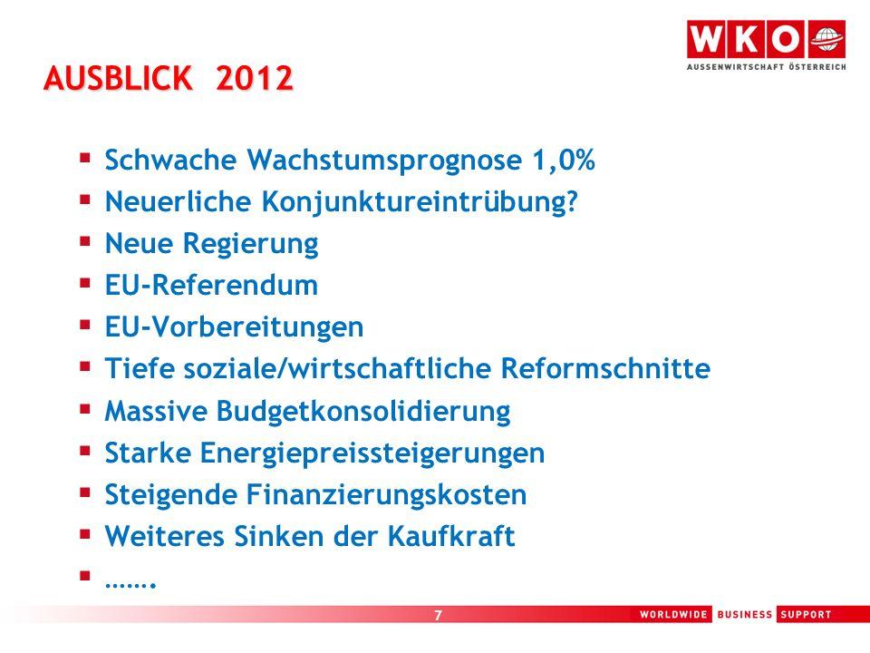 7 AUSBLICK 2012 Schwache Wachstumsprognose 1,0% Neuerliche Konjunktureintrübung? Neue Regierung EU-Referendum EU-Vorbereitungen Tiefe soziale/wirtscha