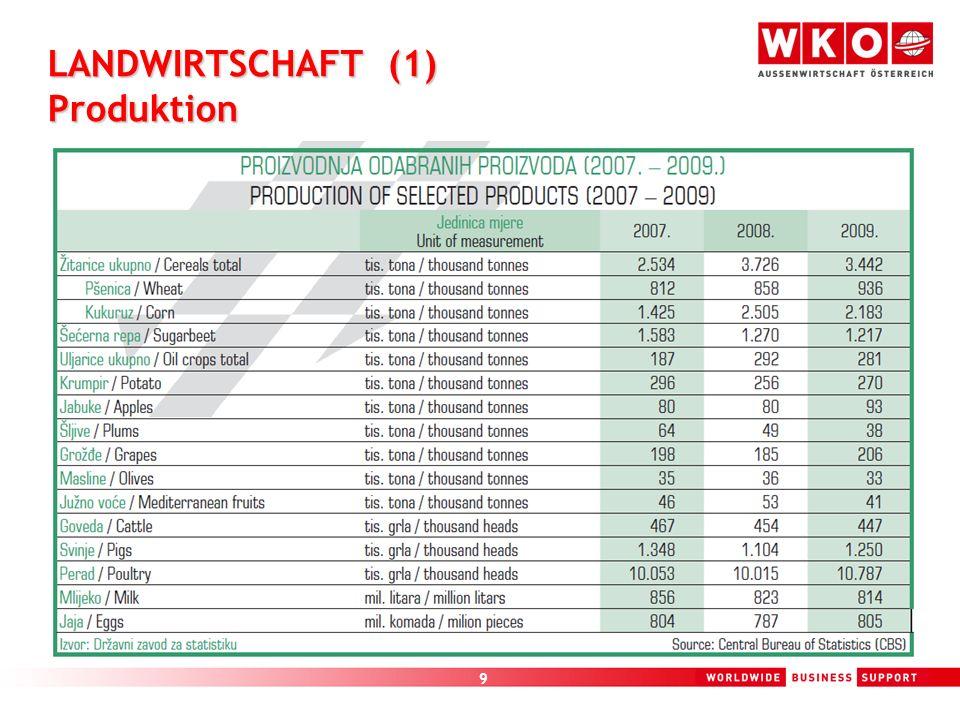 9 LANDWIRTSCHAFT (1) Produktion