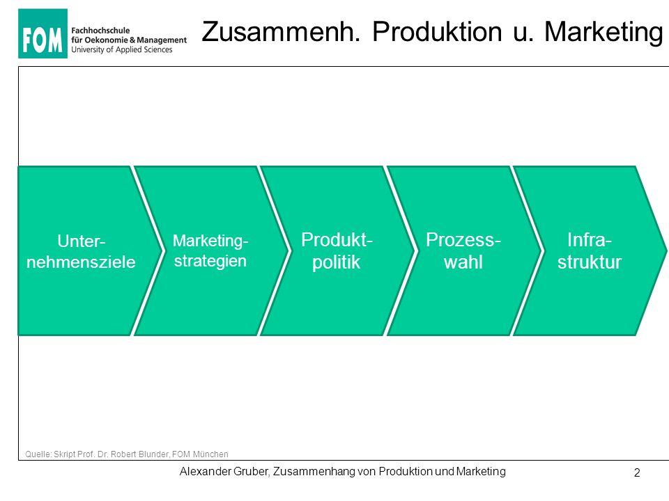 Alexander Gruber, Zusammenhang von Produktion und Marketing 2 Zusammenh. Produktion u. Marketing Unter- nehmensziele Marketing- strategien Produkt- po