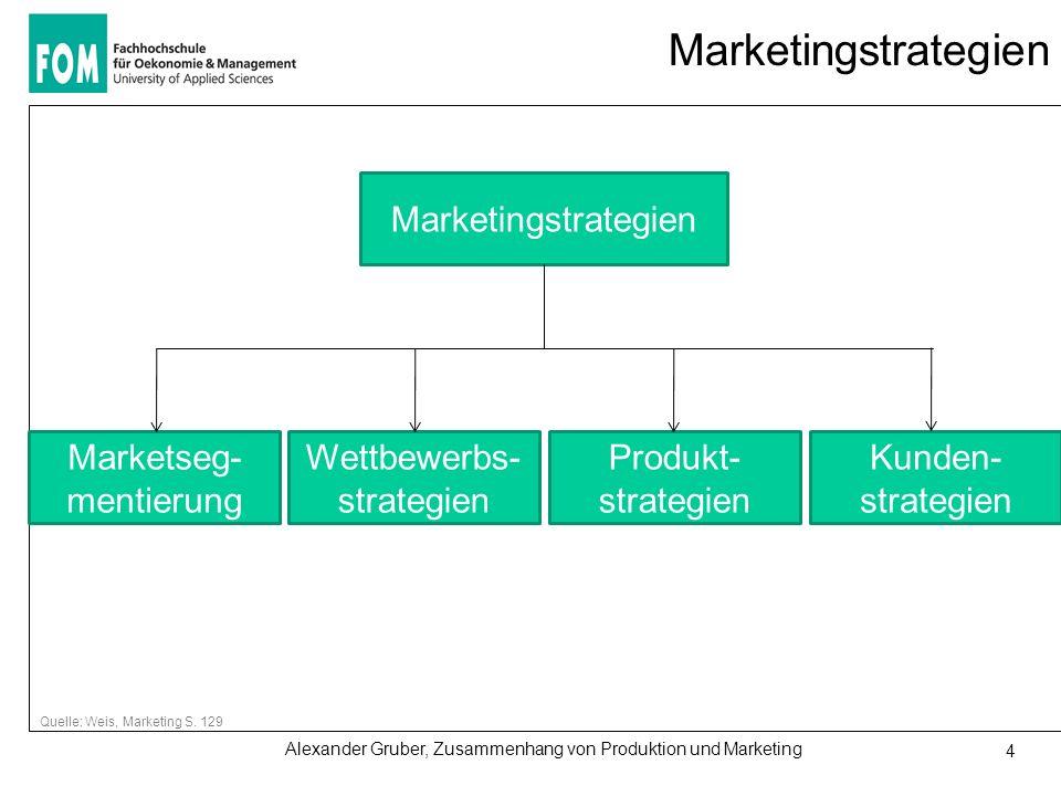 Alexander Gruber, Zusammenhang von Produktion und Marketing 4 Marketingstrategien Quelle: Weis, Marketing S. 129 Marketingstrategien Marketseg- mentie