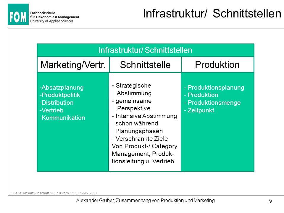 Alexander Gruber, Zusammenhang von Produktion und Marketing 9 Infrastruktur/ Schnittstellen Quelle: Absatzwirtschaft NR. 10 vom 11.10.1996 S. 58 Infra