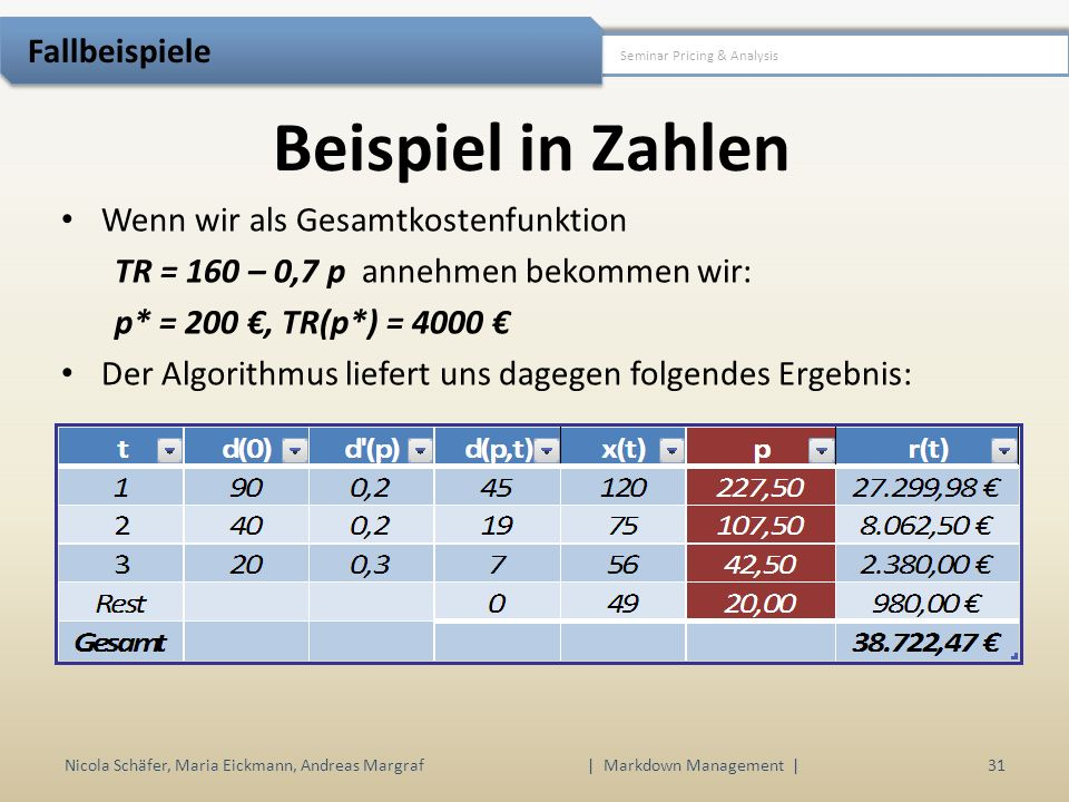 Beispiel in Zahlen Nicola Schäfer, Maria Eickmann, Andreas Margraf | Markdown Management | 31 Seminar Pricing & Analysis Fallbeispiele Wenn wir als Gesamtkostenfunktion TR = 160 – 0,7 p annehmen bekommen wir: p* = 200, TR(p*) = 4000 Der Algorithmus liefert uns dagegen folgendes Ergebnis: