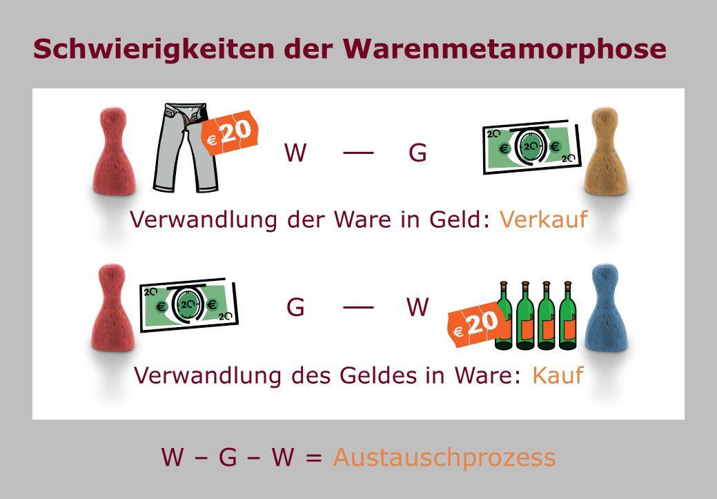 WG Verwandlung der Ware in Geld: Verkauf Schwierigkeiten der Warenmetamorphose W – G – W = Austauschprozess Verwandlung des Geldes in Ware: Kauf GW