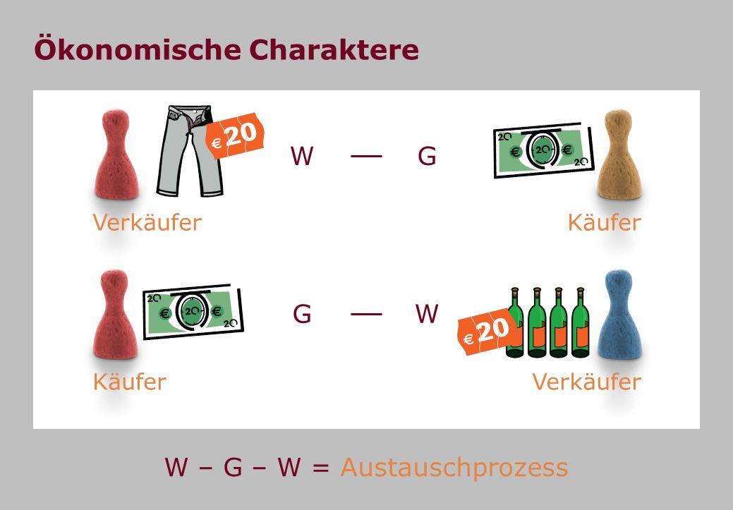 WG GW Ökonomische Charaktere W – G – W = Austauschprozess VerkäuferKäufer Verkäufer