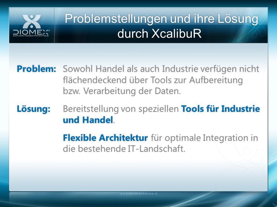 XcalibuR Connector IV Vorteile und Möglichkeiten Austausch von Bewegungsdaten Händlerartikelnummer Händlerartikelnummer Bestände Bestände Umsätze Umsätze Platzierungen Platzierungen Bestellungen (für konfigurierbare Artikel) Bestellungen (für konfigurierbare Artikel) (c) by Diomex Software GmbH & Co.