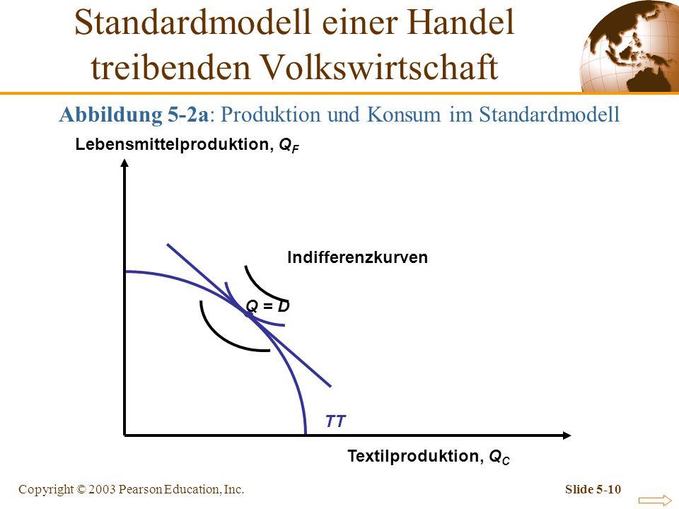 Copyright © 2003 Pearson Education, Inc.Slide 5-10 Abbildung 5-2a: Produktion und Konsum im Standardmodell Q = D TT Standardmodell einer Handel treibe