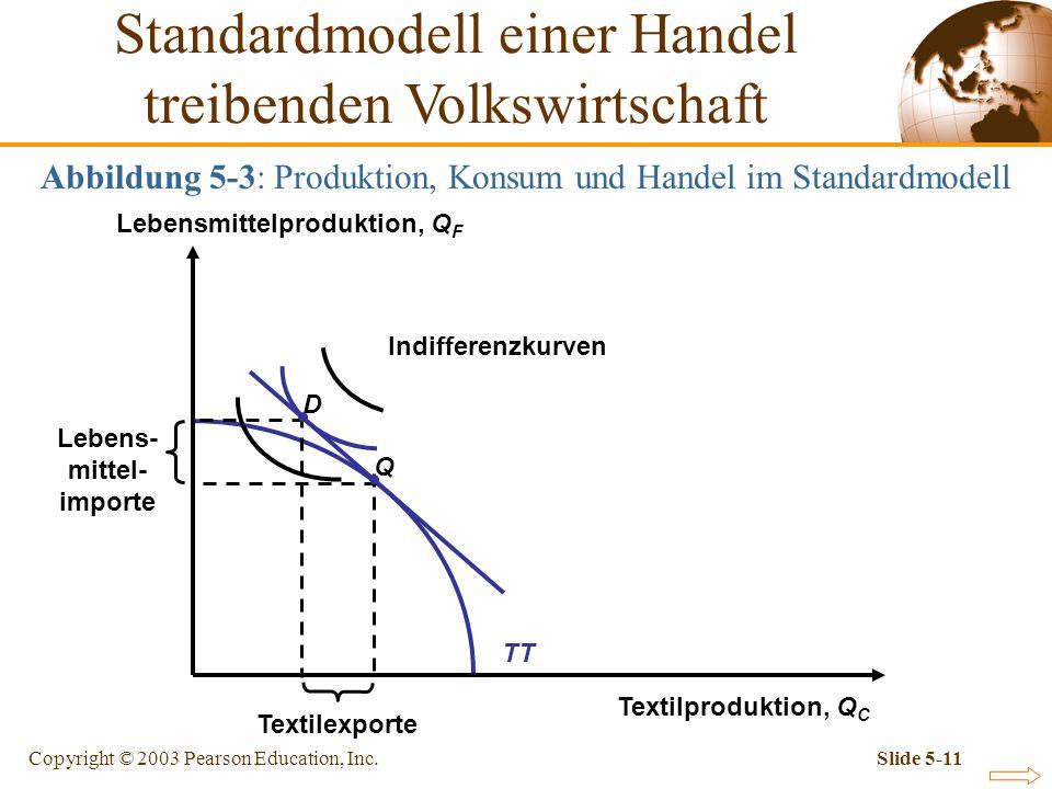 Copyright © 2003 Pearson Education, Inc.Slide 5-11 TT Abbildung 5-3: Produktion, Konsum und Handel im Standardmodell Textilproduktion, Q C Lebensmitte