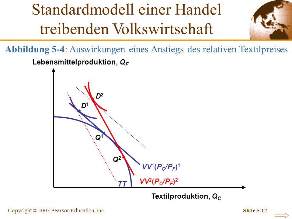 Copyright © 2003 Pearson Education, Inc.Slide 5-12 TT Abbildung 5-4: Auswirkungen eines Anstiegs des relativen Textilpreises Q1Q1 VV 1 (P C /P F ) 1 Q