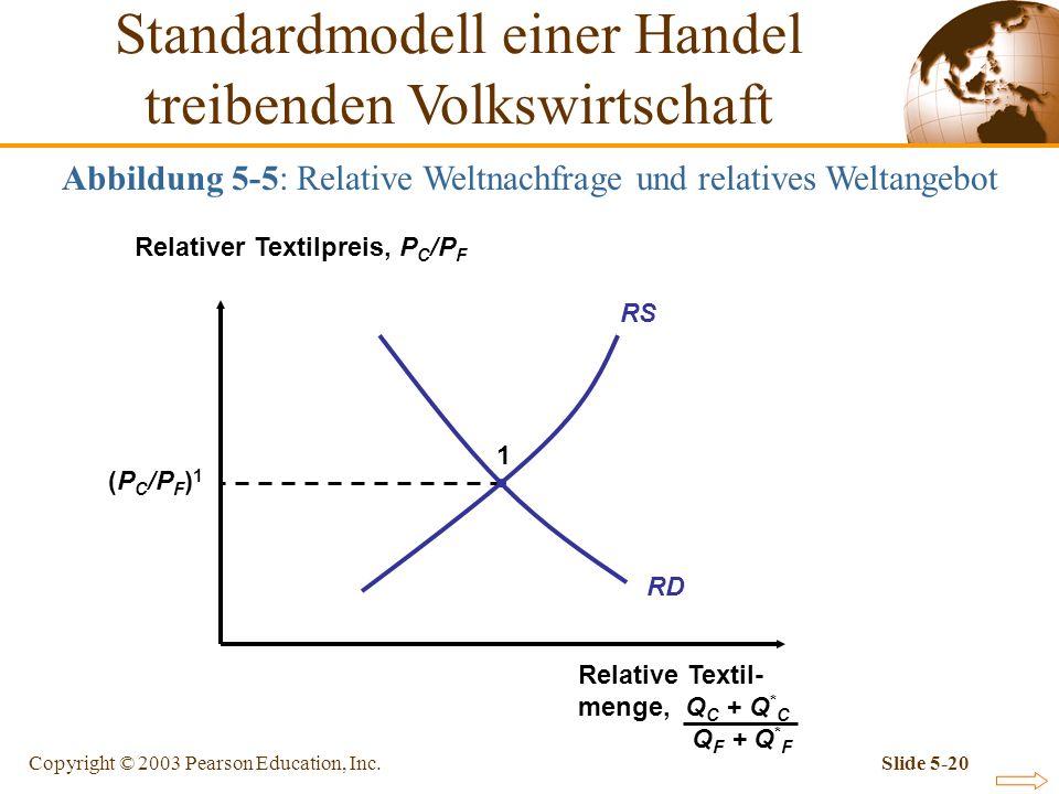 Copyright © 2003 Pearson Education, Inc.Slide 5-20 Abbildung 5-5: Relative Weltnachfrage und relatives Weltangebot RS RD Relativer Textilpreis, P C /P