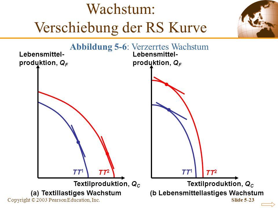 Copyright © 2003 Pearson Education, Inc.Slide 5-23 Abbildung 5-6: Verzerrtes Wachstum TT 1 TT 2 Wachstum: Verschiebung der RS Kurve Textilproduktion,