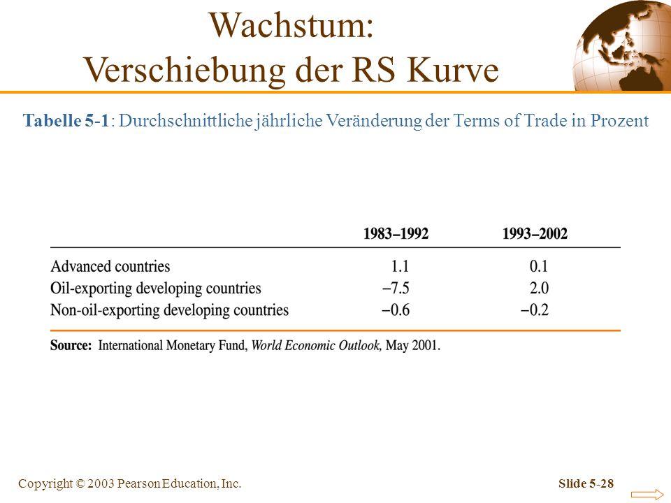 Copyright © 2003 Pearson Education, Inc.Slide 5-28 Tabelle 5-1: Durchschnittliche jährliche Veränderung der Terms of Trade in Prozent Wachstum: Versch
