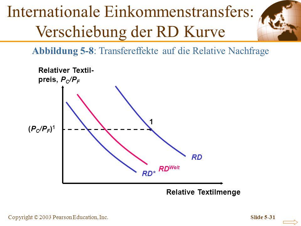 Copyright © 2003 Pearson Education, Inc.Slide 5-31 Abbildung 5-8: Transfereffekte auf die Relative Nachfrage Relativer Textil- preis, P C /P F Relativ