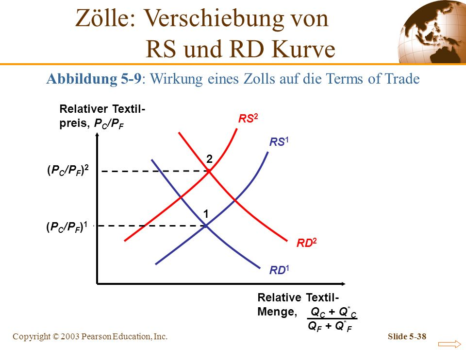 Copyright © 2003 Pearson Education, Inc.Slide 5-38 Abbildung 5-9: Wirkung eines Zolls auf die Terms of Trade Relativer Textil- preis, P C /P F Relativ
