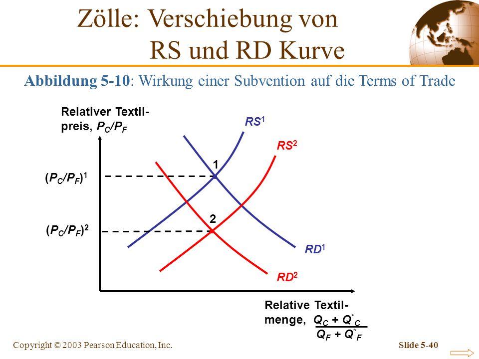 Copyright © 2003 Pearson Education, Inc.Slide 5-40 Abbildung 5-10: Wirkung einer Subvention auf die Terms of Trade Relativer Textil- preis, P C /P F R