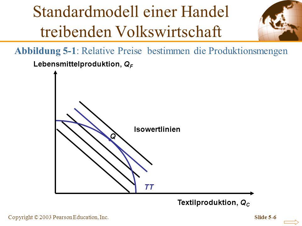 Copyright © 2003 Pearson Education, Inc.Slide 5-6 Abbildung 5-1: Relative Preise bestimmen die Produktionsmengen Q Isowertlinien TT Standardmodell ein