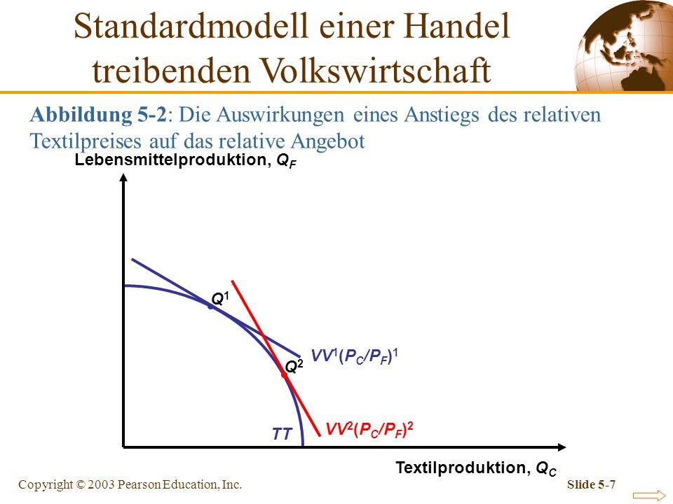 Copyright © 2003 Pearson Education, Inc.Slide 5-38 Abbildung 5-9: Wirkung eines Zolls auf die Terms of Trade Relativer Textil- preis, P C /P F Relative Textil- Menge, Q C + Q * C Q F + Q * F RS 1 RD 1 RD 2 RS 2 (P C /P F ) 1 1 (P C /P F ) 2 2 Zölle: Verschiebung von RS und RD Kurve