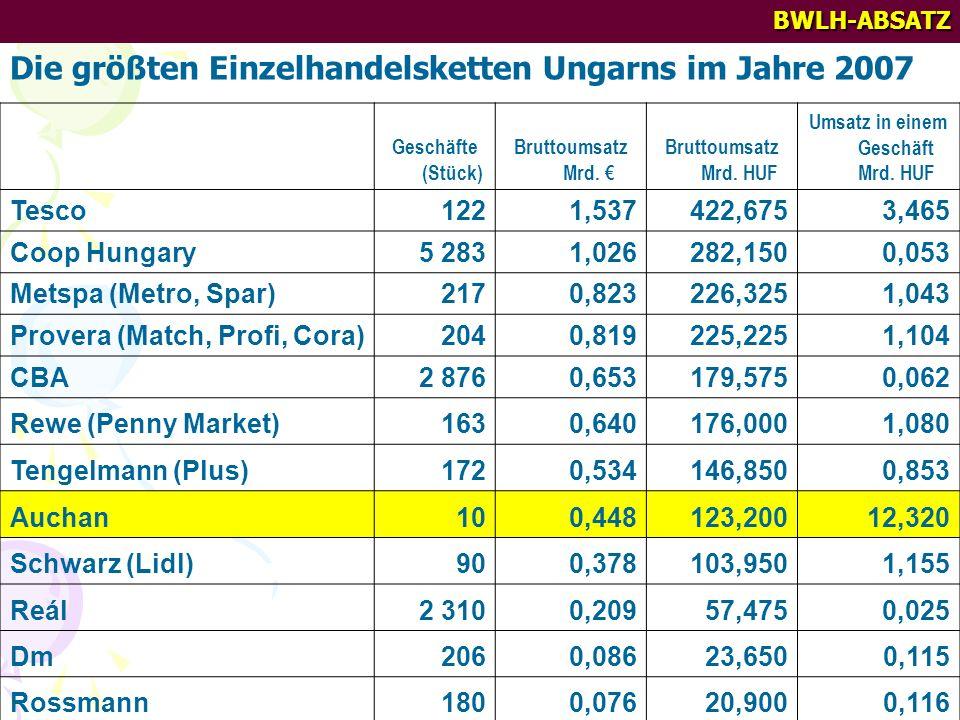 BWLH-ABSATZ Die größten Einzelhandelsketten Ungarns im Jahre 2007 Geschäfte (Stück) Bruttoumsatz Mrd. Bruttoumsatz Mrd. HUF Umsatz in einem Geschäft M