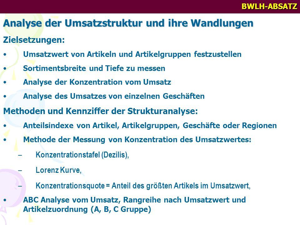 BWLH-ABSATZ Analyse der Umsatzstruktur und ihre Wandlungen Zielsetzungen: Umsatzwert von Artikeln und Artikelgruppen festzustellen Sortimentsbreite un