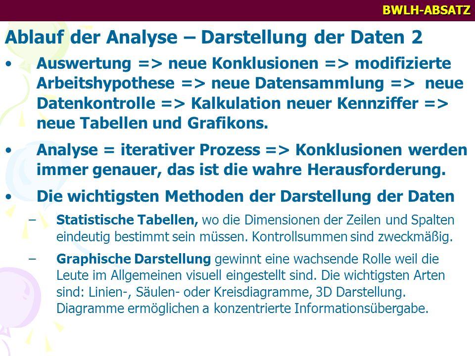 BWLH-ABSATZ Ablauf der Analyse – Darstellung der Daten 2 Auswertung => neue Konklusionen => modifizierte Arbeitshypothese => neue Datensammlung => neue Datenkontrolle => Kalkulation neuer Kennziffer => neue Tabellen und Grafikons.