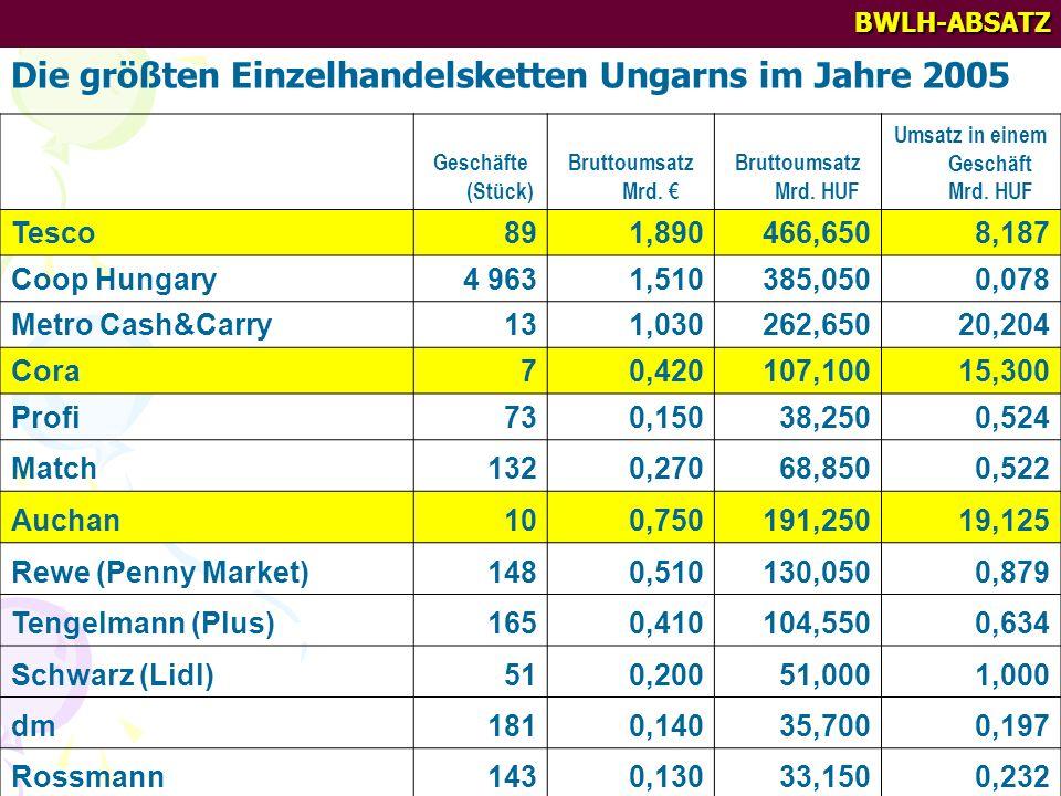 BWLH-ABSATZ Die größten Einzelhandelsketten Ungarns im Jahre 2005 Geschäfte (Stück) Bruttoumsatz Mrd. Bruttoumsatz Mrd. HUF Umsatz in einem Geschäft M