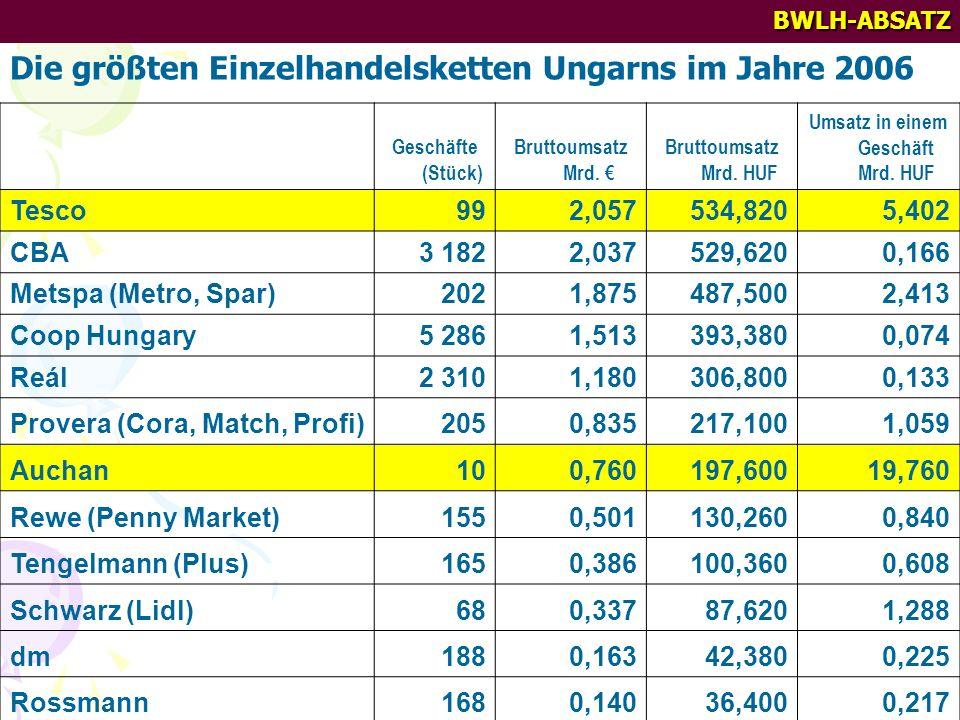 BWLH-ABSATZ Die größten Einzelhandelsketten Ungarns im Jahre 2006 Geschäfte (Stück) Bruttoumsatz Mrd. Bruttoumsatz Mrd. HUF Umsatz in einem Geschäft M