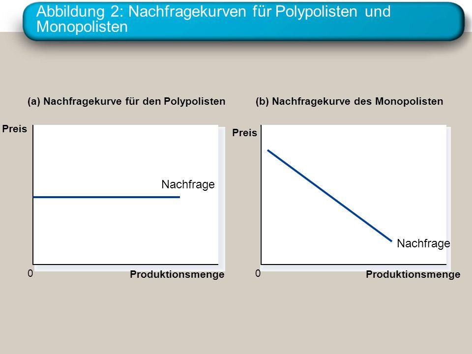 Institut für Wirtschaftswissenschaft. Universität Erlangen-Nürnberg Abbildung 2: Nachfragekurven für Polypolisten und Monopolisten Produktionsmenge Na