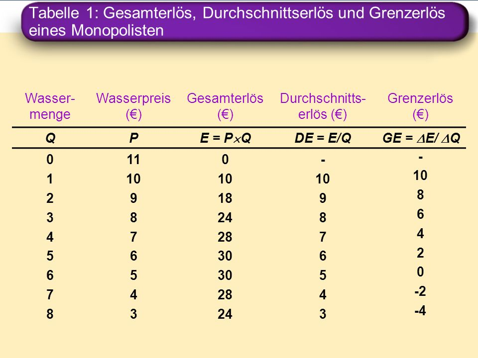 Tabelle 1: Gesamterlös, Durchschnittserlös und Grenzerlös eines Monopolisten Wasser- menge Wasserpreis () Gesamterlös () Durchschnitts- erlös () Grenz