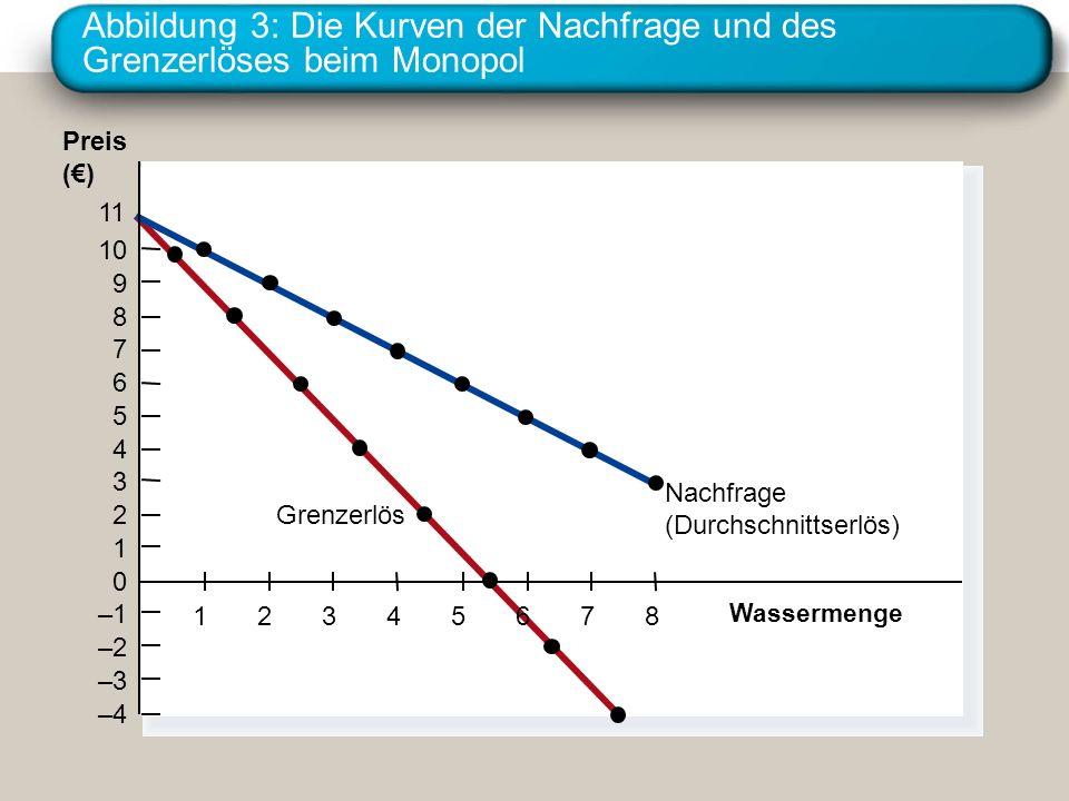 Abbildung 3: Die Kurven der Nachfrage und des Grenzerlöses beim Monopol Wassermenge Preis () 11 10 9 8 7 6 5 4 3 2 1 0 –1 –2 –3 –4 Nachfrage (Durchsch