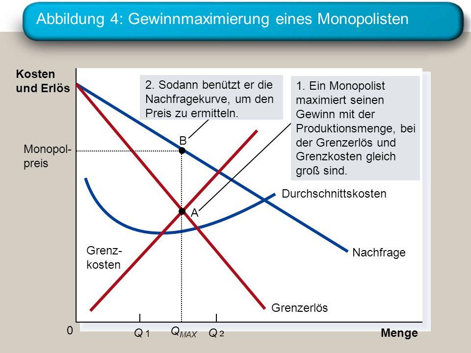 Abbildung 4: Gewinnmaximierung eines Monopolisten MengeQ 1Q 1 Q 0 Kosten und Erlös Nachfrage Durchschnittskosten Grenzerlös Grenz- kosten Monopol- pre