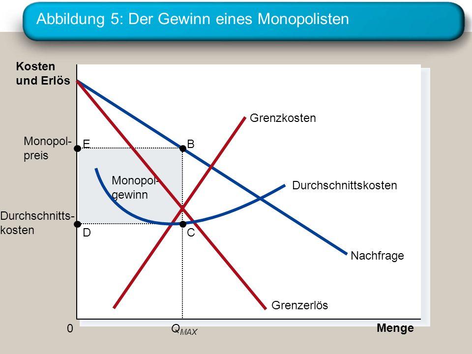 Abbildung 5: Der Gewinn eines Monopolisten Monopol- gewinn Durchschnitts- kosten Menge Monopol- preis Q MAX 0 Kosten und Erlös Nachfrage Grenzkosten G