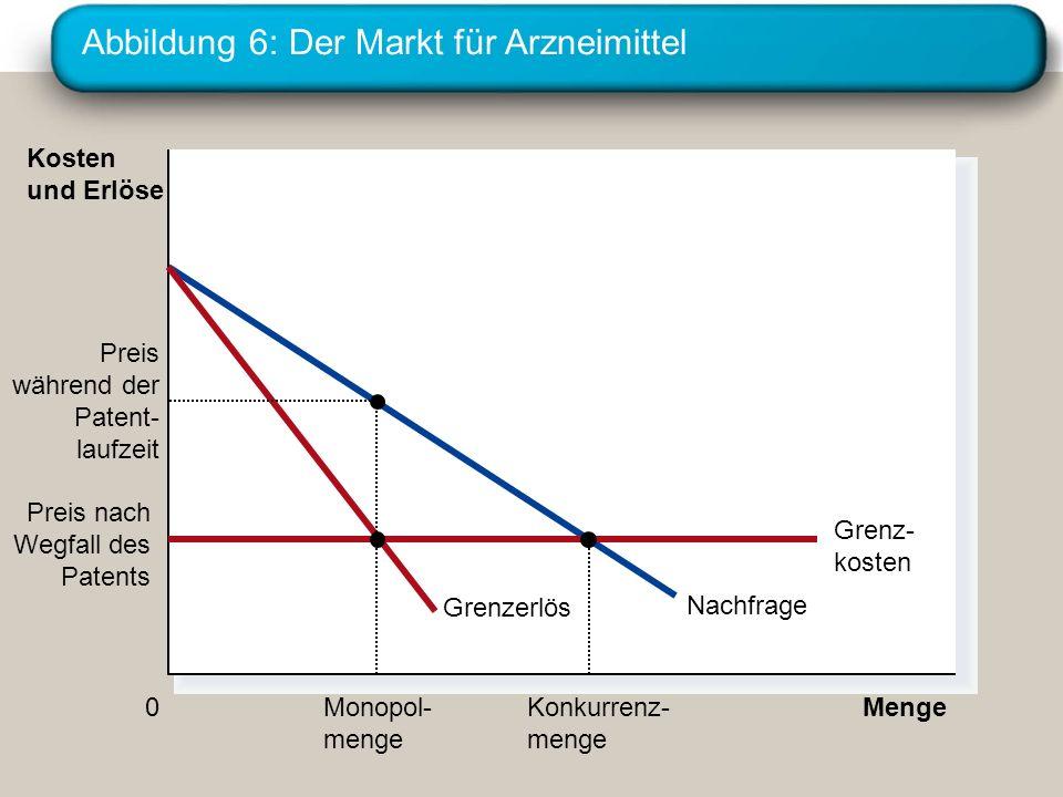 Abbildung 6: Der Markt für Arzneimittel Menge 0 Kosten und Erlöse Nachfrage Grenzerlös Preis während der Patent- laufzeit Monopol- menge Preis nach We